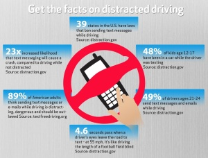 DistractDriving